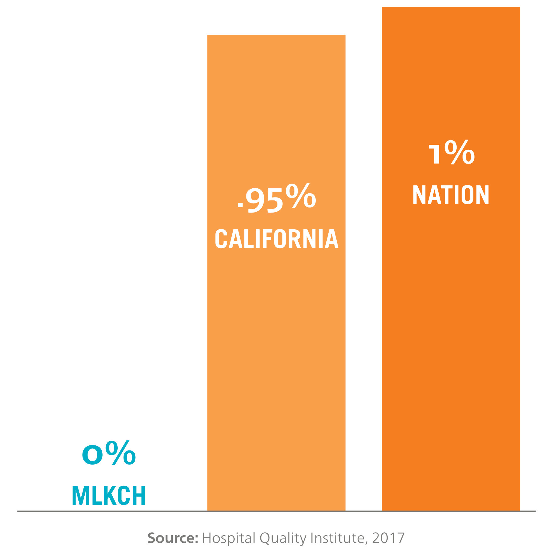 Bar chart for 2017 data comparing colon surgery related infections. MLKCH has 0 percent, California has .95 percent and the national rate is 1 percent.